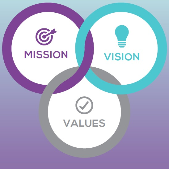 vision and mission statement of reliance industries The vision section contains a free online catalogue illustrating the use of organizational vision statements in practice by organizations from around the world registered users can explore, bookmark and comment on hundreds of referenced online resources that contain examples of vision statements, used as management tools in actual business context.